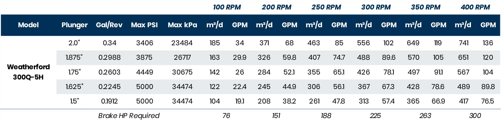 Pump Performance Data –Weatherford 300Q Quintuplex H Fluid End